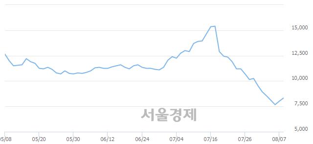 코세종메디칼, 매수잔량 458% 급증