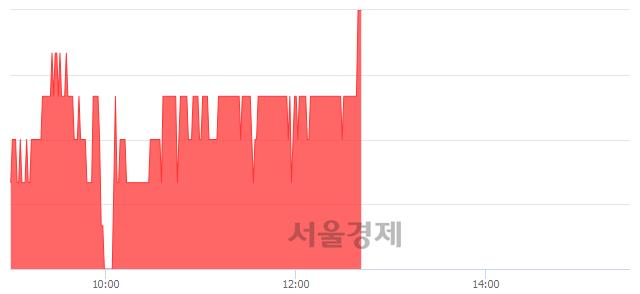 유서원, 3.40% 오르며 체결강도 강세로 반전(141%)