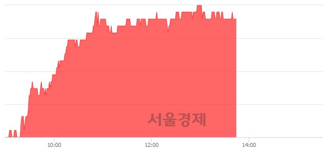 코윈스, 전일 대비 7.02% 상승.. 일일회전율은 0.82% 기록