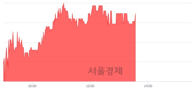 코원풍물산, 4.14% 오르며 체결강도 강세로 반전(106%)