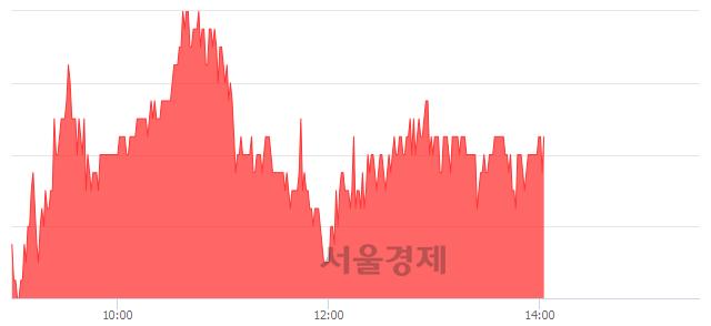 코야스, 3.39% 오르며 체결강도 강세 지속(112%)