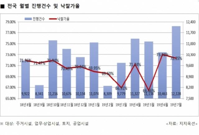 갭투자 후폭풍·경기 침체에…경매 진행건수 3년만에 최고