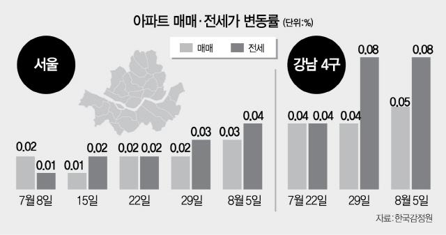 상한제 역효과?...기존 집값 오름폭 커졌다