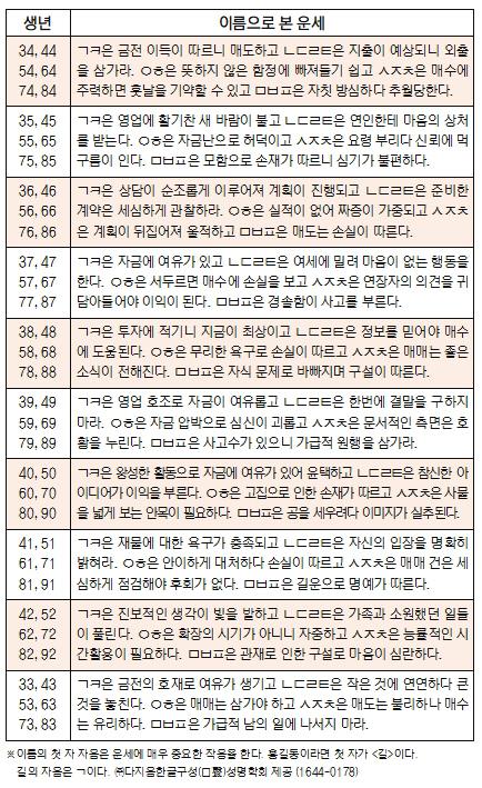 오늘의 재운[8월 9일]