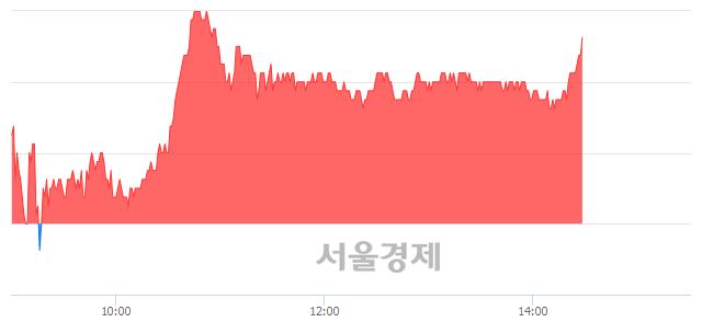 코한국전자금융, 3.19% 오르며 체결강도 강세 지속(136%)
