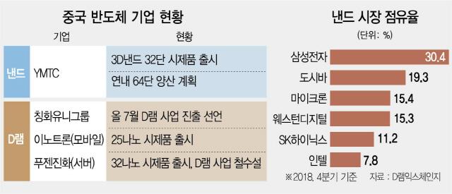 '메모리 기술' 노려 韓日에 '양다리 협력' 제안한 中