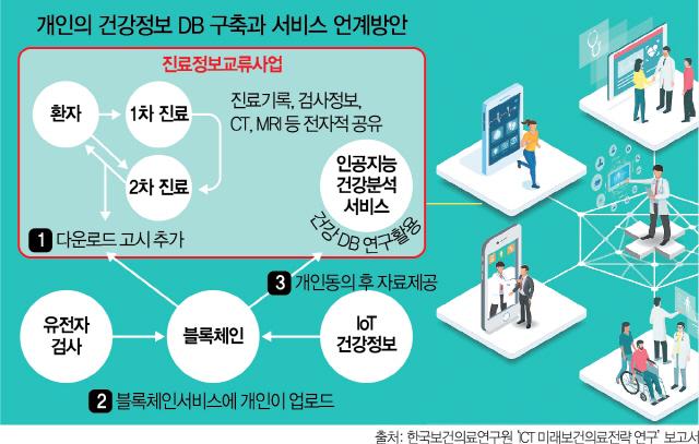 [관점]디지털시대에 진료내역 종이·CD로만…'맞춤형 예방의료' 가로막아