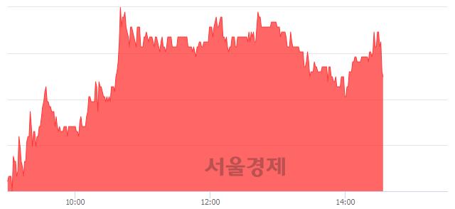 코전파기지국, 매수잔량 625% 급증
