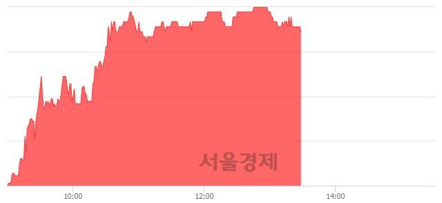 코조광ILI, 전일 대비 8.74% 상승.. 일일회전율은 1.01% 기록
