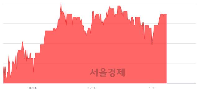 코제일바이오, 매수잔량 423% 급증