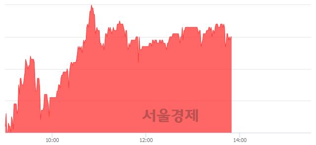 코피앤이솔루션, 5.13% 오르며 체결강도 강세 지속(153%)