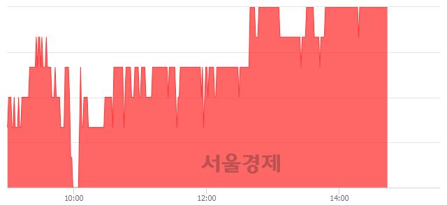 유서원, 3.40% 오르며 체결강도 강세 지속(174%)