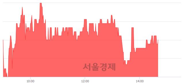 코손오공, 3.31% 오르며 체결강도 강세 지속(102%)