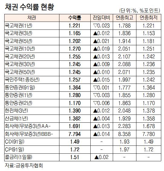 [표]채권 수익률 현황(8월 8일)