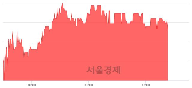 코원풍물산, 매수잔량 391% 급증