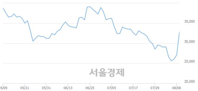 유한일현대시멘트, 전일 대비 12.36% 상승.. 일일회전율은 0.70% 기록