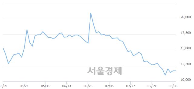 코현대바이오, 4.70% 오르며 체결강도 강세로 반전(137%)