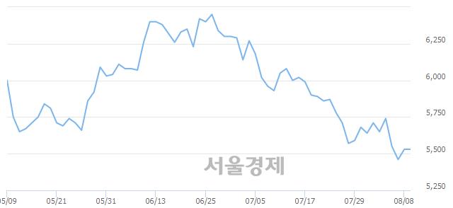 유쌍용양회, 매도잔량 929% 급증