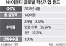 [펀드줌인]NH아문디 '글로벌 혁신기업 펀드' 4차산업 등 4개 섹터에 투자...올 수익률 35%