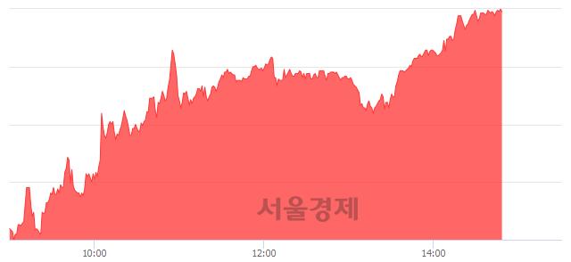 코코아시아, 상한가 진입.. +29.97% ↑