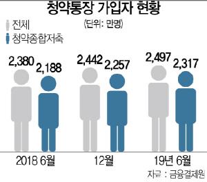 """""""로또 잡자"""" 청약통장 급증 … 규제가 불러온 희망고문"""