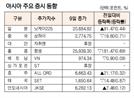 [표]아시아 주요 증시 동향(8월 9일)