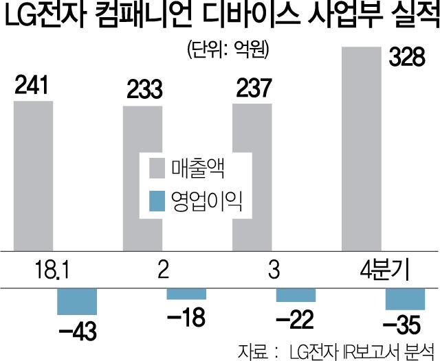무선이어폰·홈 시네마… TV 외 사업 강화하는 LG