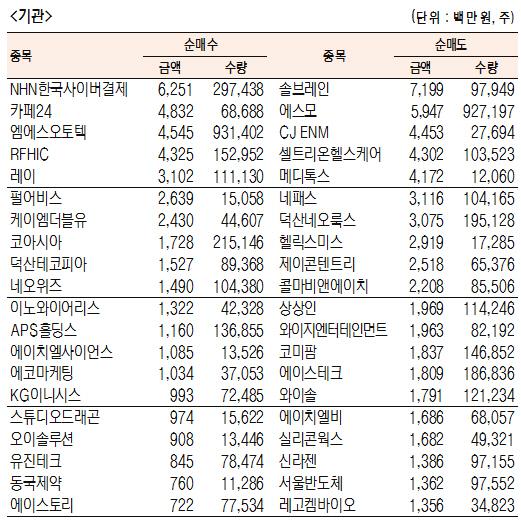 [표]코스닥 기관·외국인·개인 순매수·도 상위종목(8월 9일-최종치)
