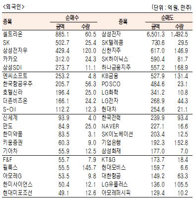 [표]주간 유가증권 기관·외국인·개인 순매수·도 상위종목[8월 5일~9일]