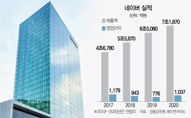 [서경스타즈IR]쇼핑·금융·웹툰 폭풍성장...네이버, 수익확대 '클릭'