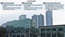 '3대 반기업 정책'에 발목 잡힌 대기업...생존도 벅차다