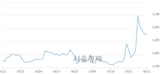 코코데즈컴바인, 3.68% 오르며 체결강도 강세로 반전(131%)