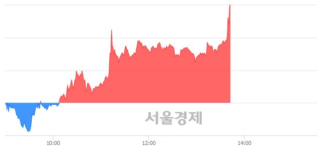 유파미셀, 전일 대비 7.53% 상승.. 일일회전율은 2.21% 기록