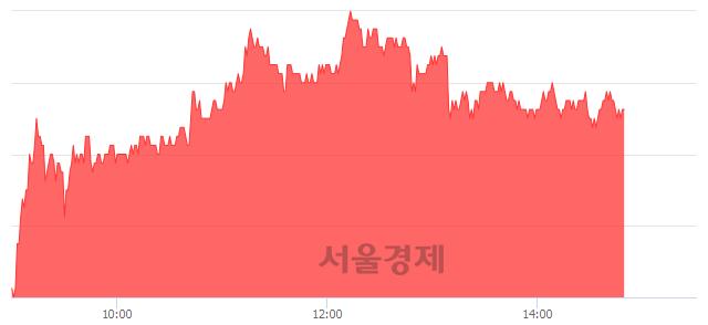 코안랩, 4.73% 오르며 체결강도 강세 지속(116%)