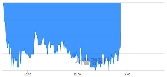 코지니뮤직, 매도잔량 362% 급증