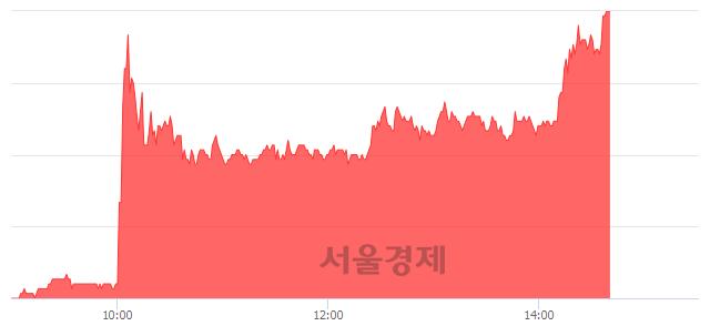코솔고바이오, 상한가 진입.. +29.56% ↑
