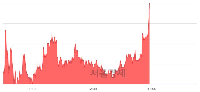 유인디에프, 전일 대비 7.06% 상승.. 일일회전율은 5.49% 기록