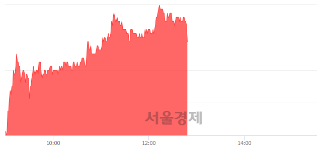 코안랩, 5.27% 오르며 체결강도 강세 지속(130%)