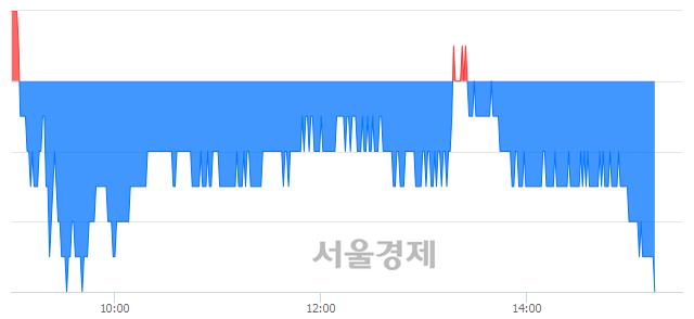 유DGB금융지주, 장중 신저가 기록.. 6,860→6,850(▼10)