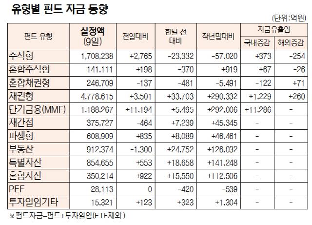 [표]유형별 펀드 자금 동향(8월 9일)