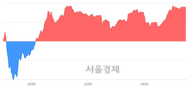 [마감 시황] 개인 매수 우위.. 코스닥 594.17(▲4.13, +0.70%) 상승 마감
