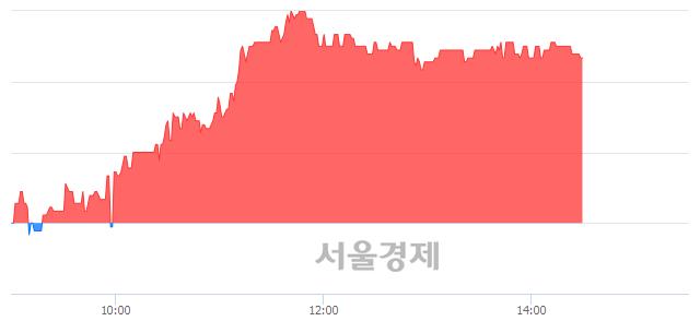 코디케이락, 4.88% 오르며 체결강도 강세 지속(117%)