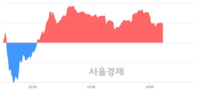 오후 2:30 현재 코스닥은 44:56으로 매수우위, 매도강세 업종은 방송서비스업(0.14%↓)