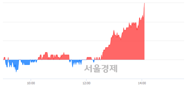 코엘엠에스, 전일 대비 7.64% 상승.. 일일회전율은 3.72% 기록