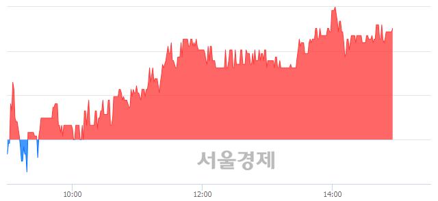 코와이엠씨, 3.71% 오르며 체결강도 강세 지속(122%)