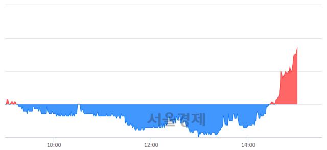 코비즈니스온, 전일 대비 7.17% 상승.. 일일회전율은 1.45% 기록