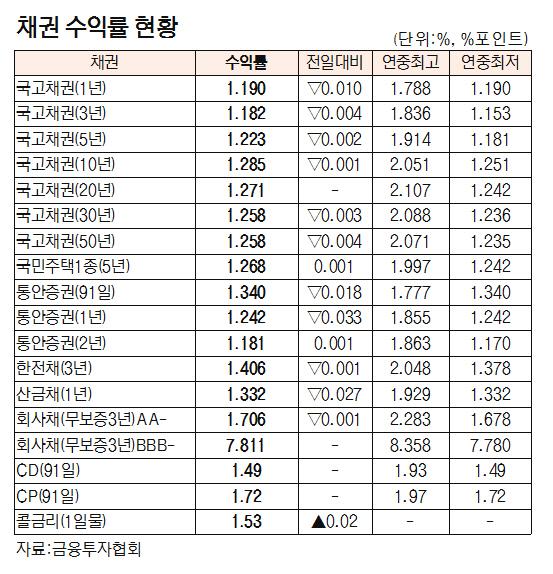 [표]채권 수익률 현황(8월 12일)