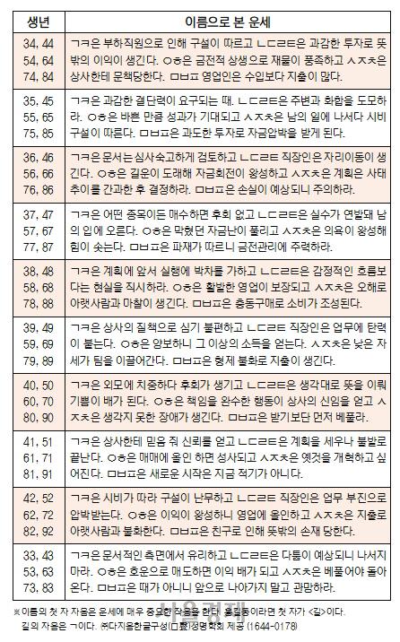 오늘의 재운[8월 13일]
