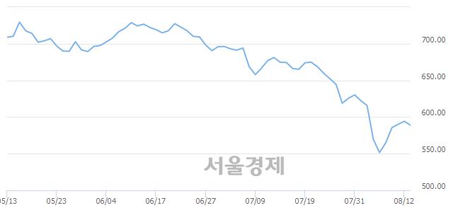[개장 시황] 코스닥 589.71..  외국인과 기관의 '팔자' 기조에 하락 출발 (▼4.46, -0.75%)