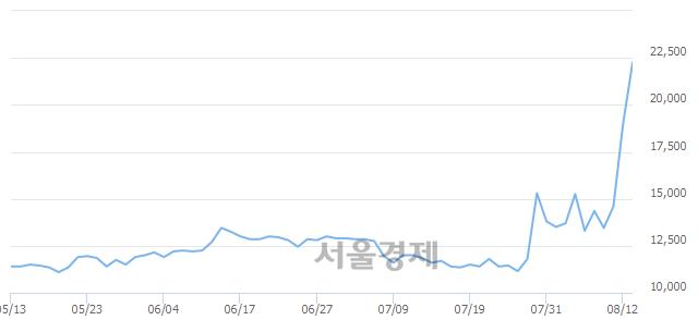 코한일화학, 매수잔량 379% 급증